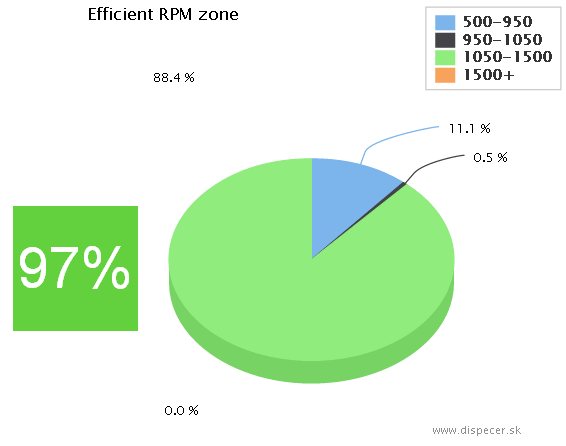 efficient RPM zone