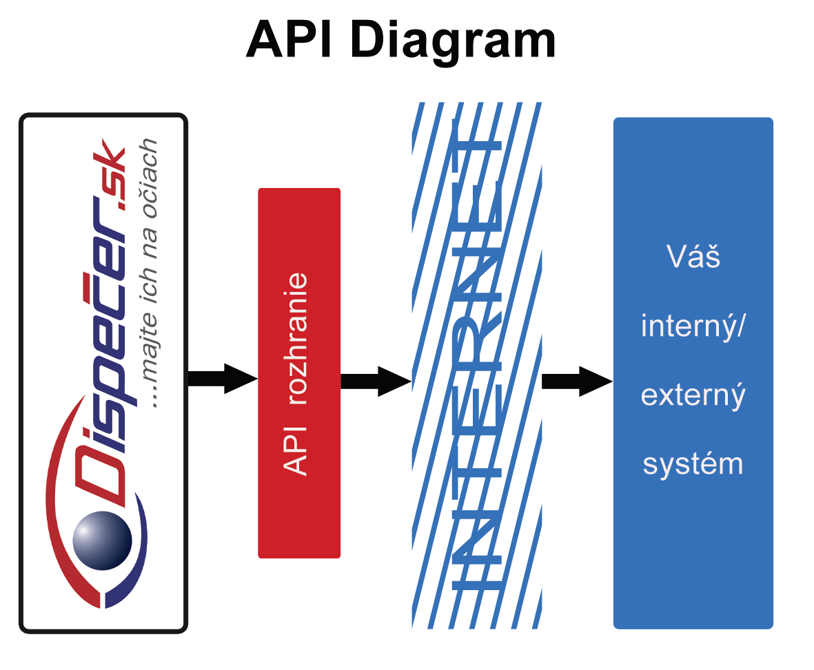 API diagram2