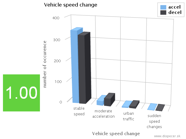 vehicle speed change